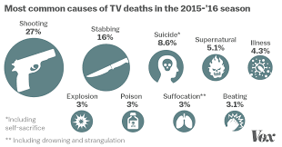 all the tv character deaths of 2015 u002716 in one chart