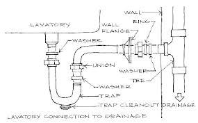 under kitchen sink drain plumbing kitchen sink drain plumbing pipes double intended for stylish home