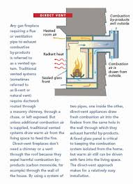 Best Direct Vent Gas Fireplace by Best 25 Direct Vent Fireplace Ideas On Pinterest Asian