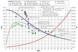 toyota prius petrol consumption data fuel consumption hybrids vs diesel vs regular gas engine