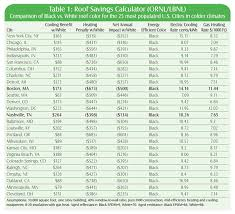 Truth Table Calculator The Truth About Energy Saving Roofs