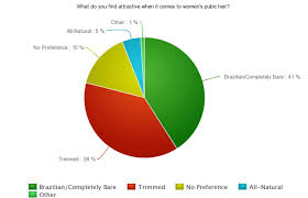 how many percent shave pubic hair marvelous trim pubic hair men mpb shaving home design trim pubic