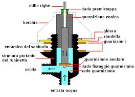 rubinetto water fai da te con l esperto tuttofare 2012