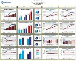 Sensitivity Analysis Excel Template Solutions Abraneo Technologies Budgeting Forecasting And