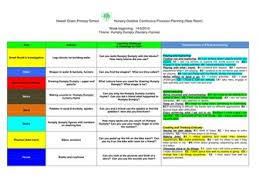 eyfs outdoor continuous provision planning eyfs pinterest