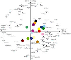Semantic Map Doctor Disruption Design Methods 14 U2013 Semantic Differential