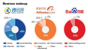 alibaba tencent analysts say baidu must diversify further business chinadaily com cn