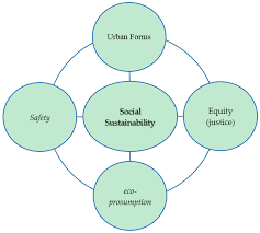 sustainability free full text social sustainability a new