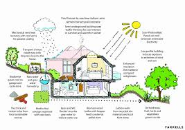 efficient home design plans energy efficient home plans beautiful emejing sustainable home