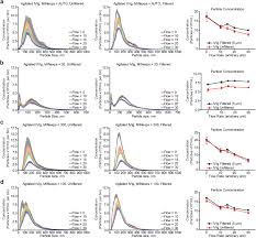 characterization of factors affecting nanoparticle tracking