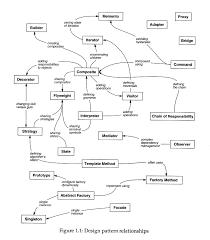 of four design patterns design pattern relationships r3dux org