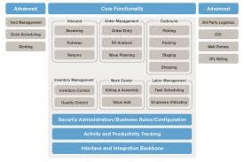 cloud warehouse management system cloud wms irms360 enterprise