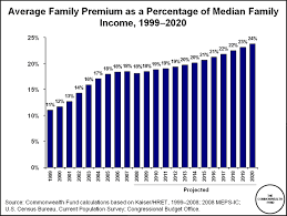 Expense Insurance Rates by Obamacare Insurance Premiums