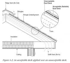 roof deck materials to ensure a stable roof surface iko