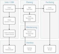 mrp software user manual