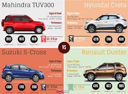 nissan terrano vs renault duster car blog car comparison mahindra tuv300 vs hyundai creta vs