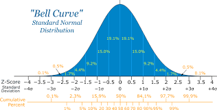Normal Distribution Table Calculator Normal Distribution