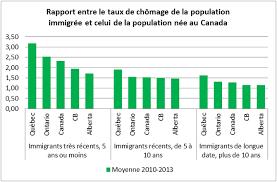 bureau d immigration du québec à réussir l immigration pour une société prospère cpqconseil du