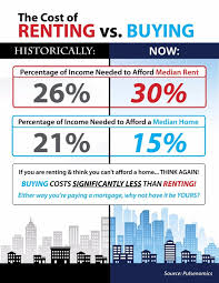 How Much Does A Walkout Basement Cost Do You Know The Cost Of Renting Vs Buying Infographic