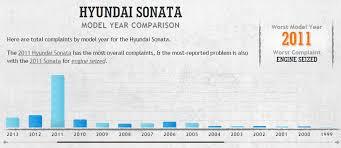 hyundai sonata problem post used hyundai sonata buy this year not that one