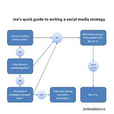 infographic writing a social media strategy u2013 hi i u0027m joe