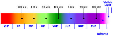 electromagnetic spectrum radiation u0026 chart physics tutorvista com