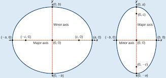 the ellipse precalculus
