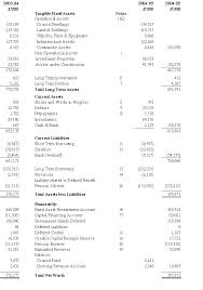 Consolidated Balance Sheet Template Report Statement Of Accounts 2004 05