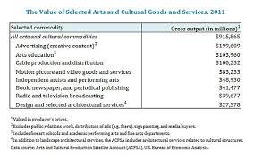 us bureau economic analysis u s bureau of economic analysis and national endowment for the arts