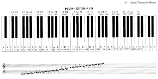 Piano Key Notes Bbc Micro Music Masterclass Music Theory For Micros