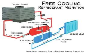commercial energy systems free cooling