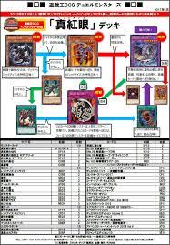 deck recipe red eyes deck the organization