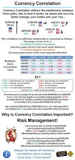 forex pairs correlation table forexuseful currency correlation defines the relationship between