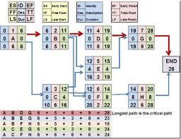 critical path in ms project 2010 u2013part 2 nenad trajkovski