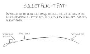 how to zero your ar15 rifle