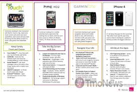 Htc Wildfire Weather App Not Working by Htc Hd2 Archives Tmonews