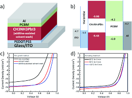 color spectrum energy levels perovskite polymer monolithic hybrid tandem solar cells utilizing