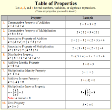 division properties of exponents worksheet worksheets