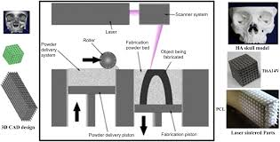 a review on powder based additive manufacturing for tissue
