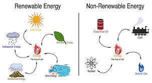 clilenergies 1 energy and sources of energy