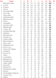 full premier league table thoughts all time epl table