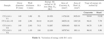 Friction Coefficient Table by Numerical Study Of Confinement In Short Concrete Filled Steel Tube
