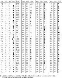 Hex Ascii Table Fora 1 1 Html