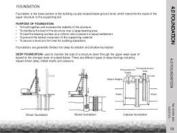 Types Of Foundations For Homes Building Construction Details