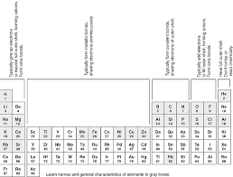 Cation And Anion Periodic Table Introduction To Physical Geology Syllabus