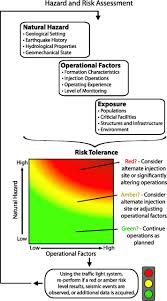 color spectrum energy levels characterizing and responding to seismic risk associated with