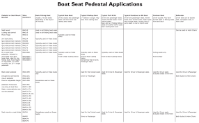 boat seat buyer guide how to select measure install u0026 more