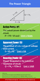 active apparent and reactive power in the power triangle basic