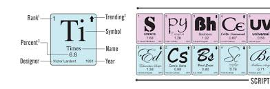 Periodic Table With Key Periodic Table Of Popular Typefaces