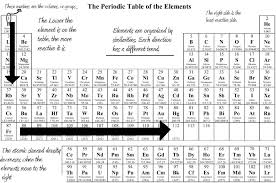 modern periodic table of elements with atomic mass what is the difference between mendeleev u0027s and long form of